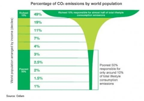 50% population 10% emissions